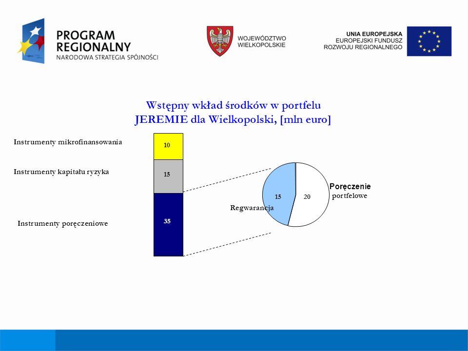 Wstępny wkład środków w portfelu JEREMIE dla Wielkopolski, [mln euro]